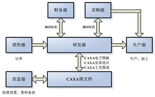 动企业设计标准化