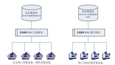 CAXA網絡DNC與PDM、MES的集成