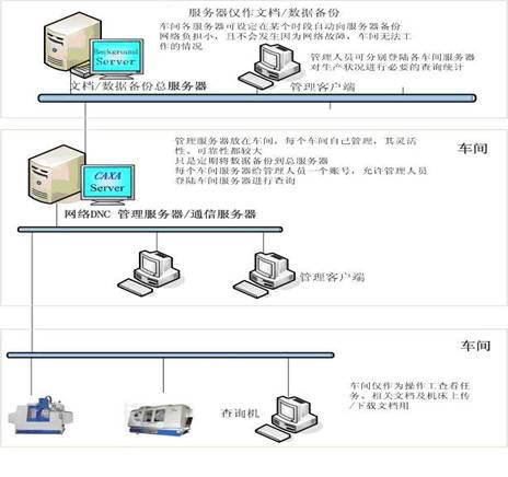 excel流程图连接线