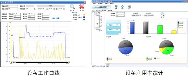 设备工作曲线/设备利用率统计