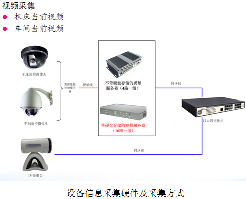 设备信息采集硬件及采集方式