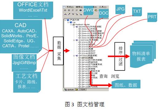 Caxa协同管理pdm系统